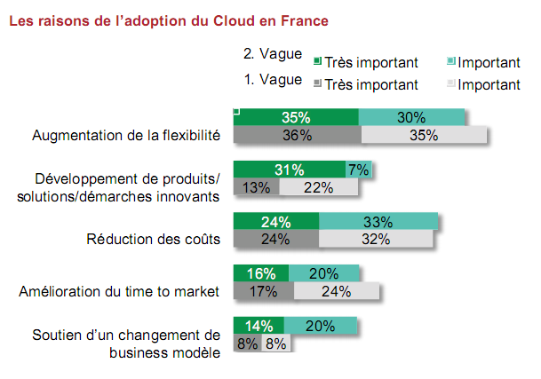 Cloud usage Fr